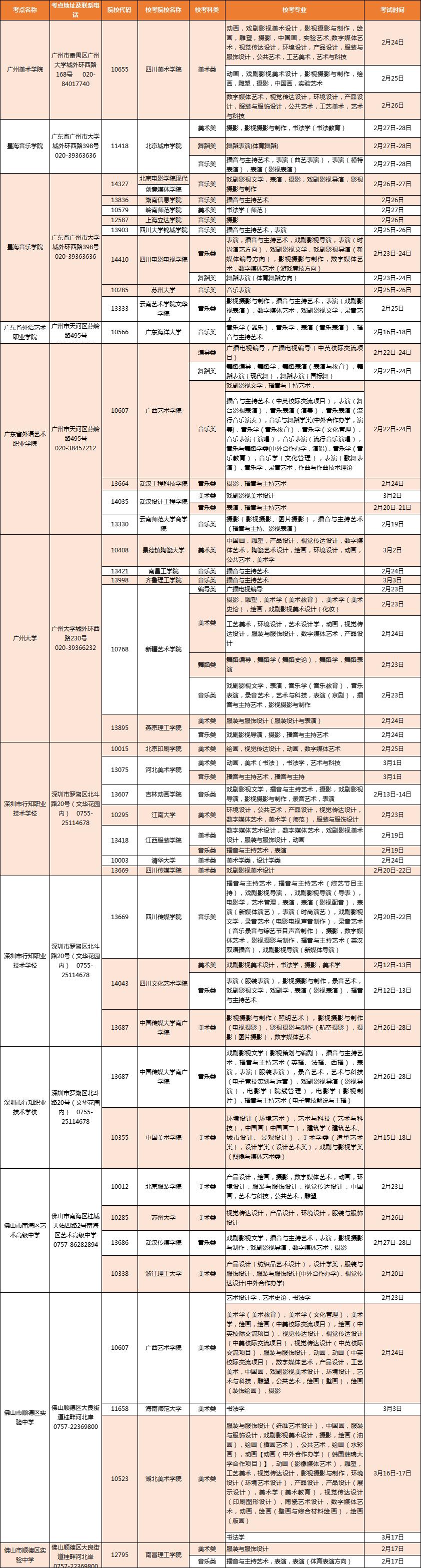 2019年在广东省设点组织艺术类专业校考的普通高等学校名单
