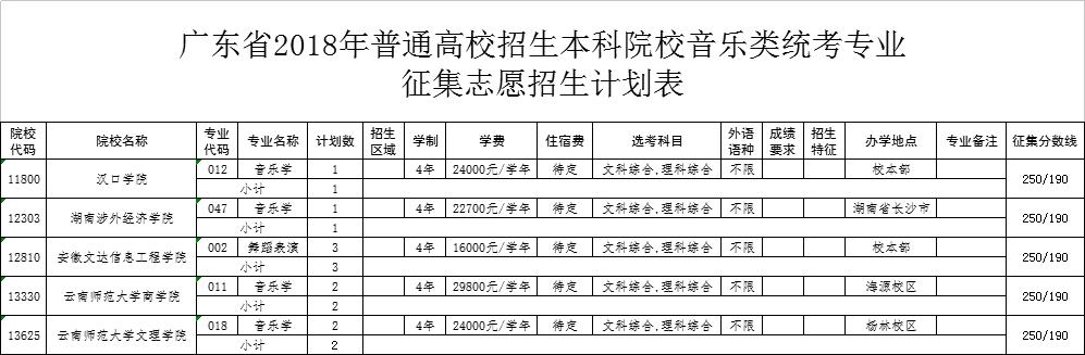2018年广东省本科音乐类统考专业征集志愿招生计划表
